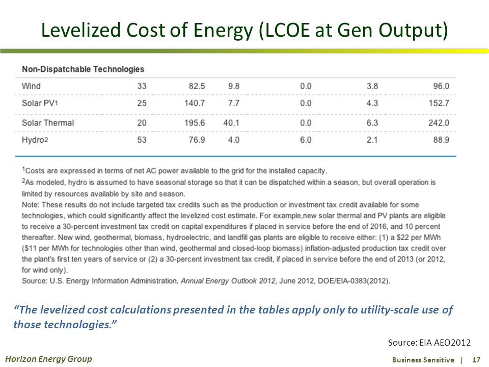 Business Sensitive | 17 Horizon Energy Group Levelized Cost of Energy (LCOE at Gen Output) Source: EIA AEO2012 The levelized cost calculations presented in the tables apply only to utility-scale use of those technologies.
