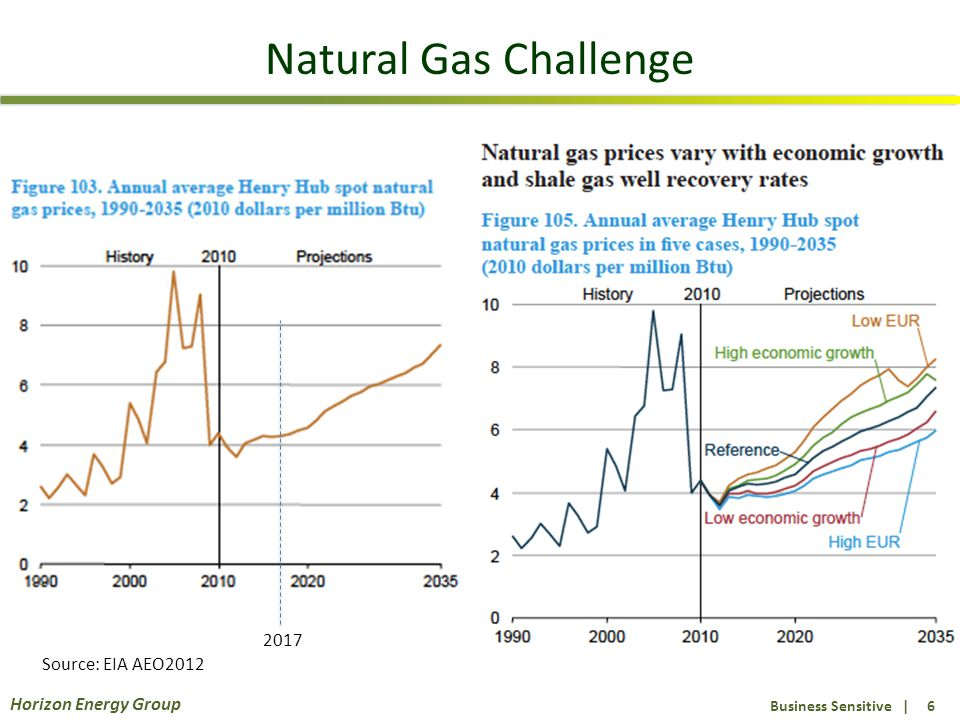 Business Sensitive | 6 Horizon Energy Group Natural Gas Challenge Source: EIA AEO2012 2017