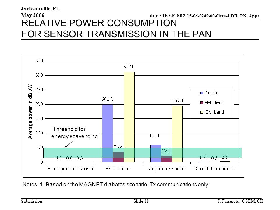 doc.: IEEE 802. 15-06-0249-00-0ban-LDR_PN_Apps Submission Jacksonville, FL May 2006 J. Farserotu, CSEM, CHSlide 11 RELATIVE POWER CONSUMPTION FOR SENS