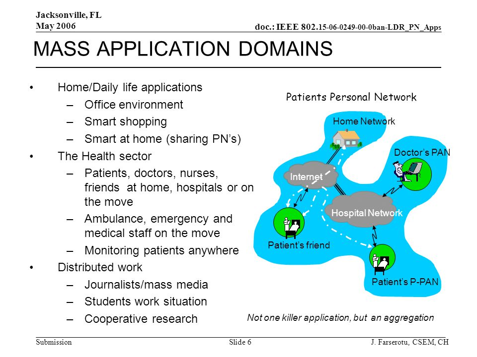 doc.: IEEE 802. 15-06-0249-00-0ban-LDR_PN_Apps Submission Jacksonville, FL May 2006 J. Farserotu, CSEM, CHSlide 6 MASS APPLICATION DOMAINS Home/Daily
