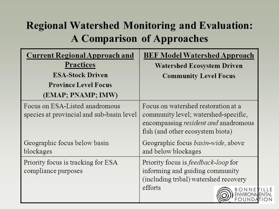 Regional Watershed Monitoring and Evaluation: A Comparison of Approaches Current Regional Approach and Practices ESA-Stock Driven Province Level Focus (EMAP; PNAMP; IMW) BEF Model Watershed Approach Watershed Ecosystem Driven Community Level Focus Focus on ESA-Listed anadromous species at provincial and sub-basin level Geographic focus below basin blockages Focus on watershed restoration at a community level; watershed-specific, encompassing resident and anadromous fish (and other ecosystem biota) Geographic focus basin-wide, above and below blockages Priority focus is tracking for ESA compliance purposes Priority focus is feedback-loop for informing and guiding community (including tribal) watershed recovery efforts