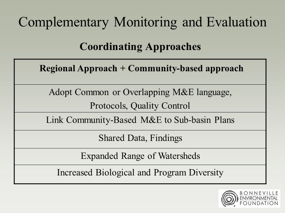 Complementary Monitoring and Evaluation Regional Approach + Community-based approach Adopt Common or Overlapping M&E language, Protocols, Quality Control Link Community-Based M&E to Sub-basin Plans Shared Data, Findings Expanded Range of Watersheds Increased Biological and Program Diversity Coordinating Approaches