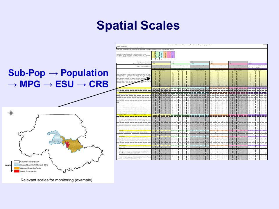 Sub-Pop → Population → MPG → ESU → CRB Spatial Scales