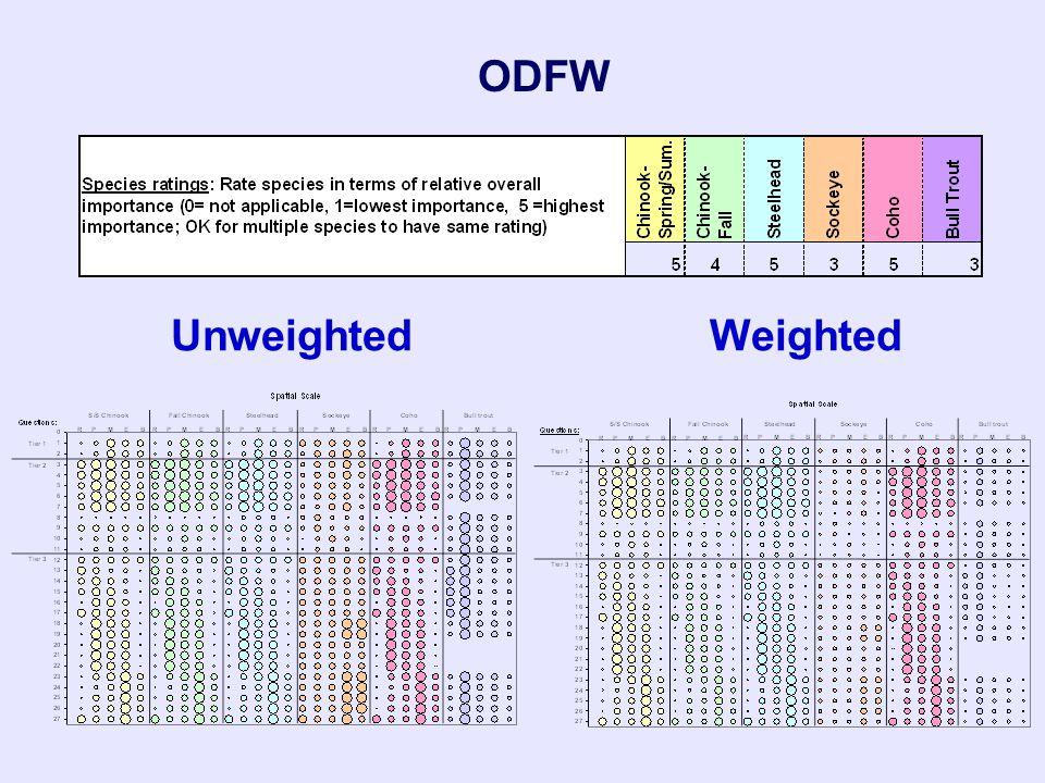 ODFW UnweightedWeighted
