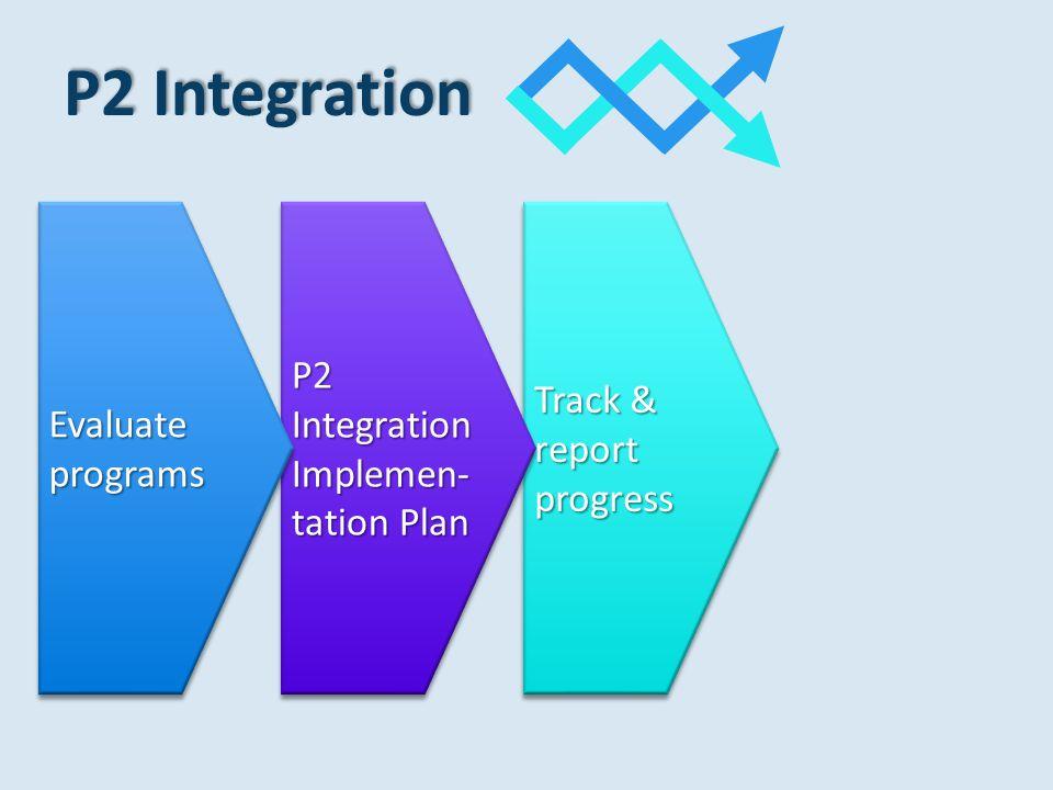 P2 Integration Track & report progress P2 Integration Implemen- tation Plan Evaluate programs