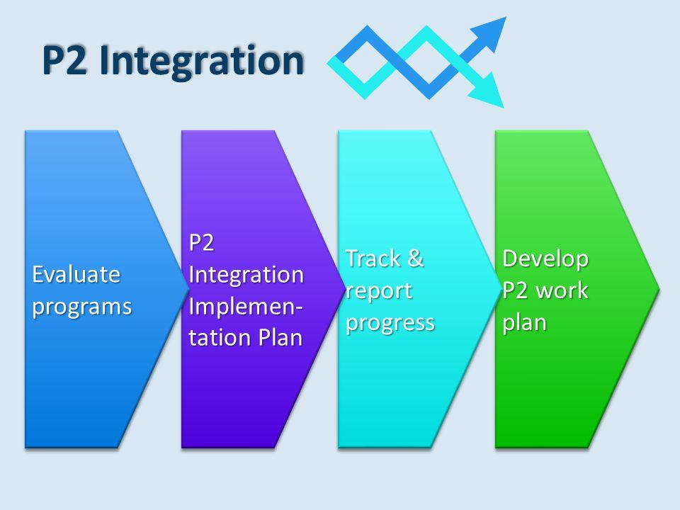 P2 Integration Develop P2 work plan Track & report progress P2 Integration Implemen- tation Plan Evaluate programs