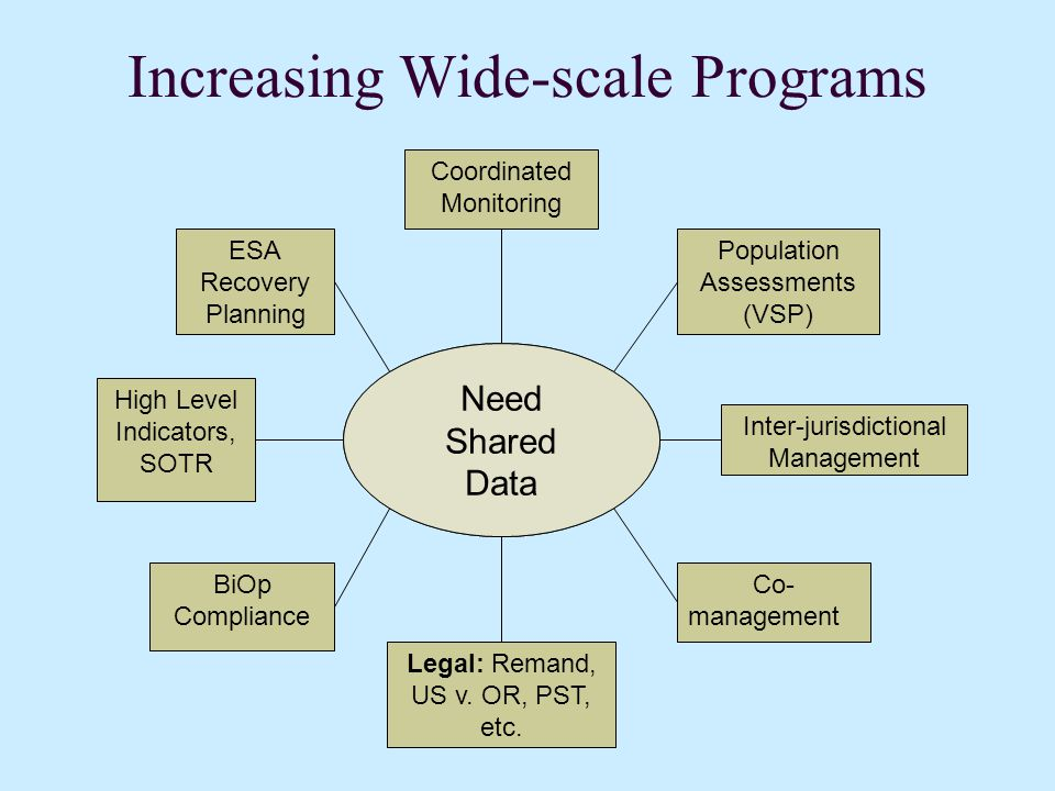 What's Needed? 1. Uninterrupted data flow, source to output 2. Data validated by agency