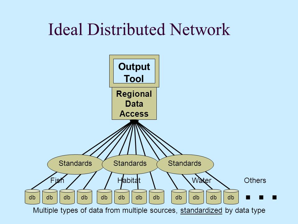 Ideal Distributed Network … Multiple types of data from multiple sources, standardized by data type FishHabitatWater db Output Tool Regional Data Access Standards Others