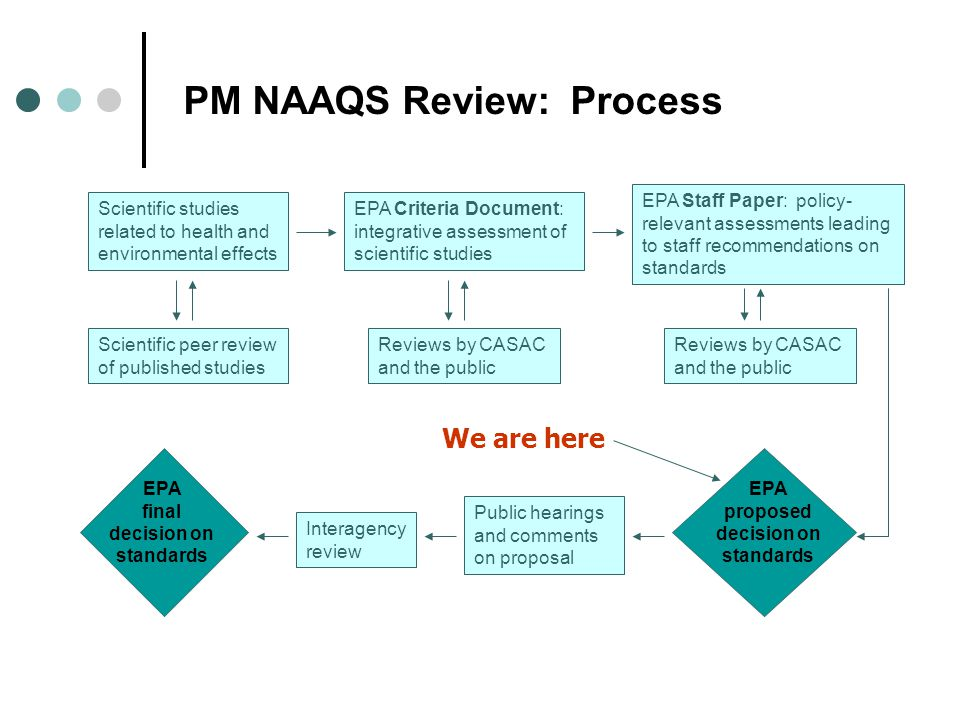 PM NAAQS Review: Process Scientific studies related to health and environmental effects EPA Criteria Document: integrative assessment of scientific studies EPA Staff Paper: policy- relevant assessments leading to staff recommendations on standards Scientific peer review of published studies Reviews by CASAC and the public Public hearings and comments on proposal EPA proposed decision on standards EPA final decision on standards Interagency review We are here