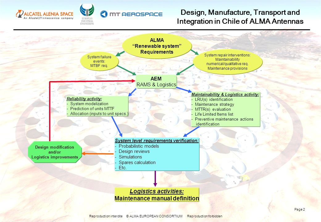 Reproduction interdite © ALMA EUROPEAN CONSORTIUM Reproduction forbidden Design, Manufacture, Transport and Integration in Chile of ALMA Antennas Page 2 ALMA Renewable system Requirements System failure events: MTBF req.