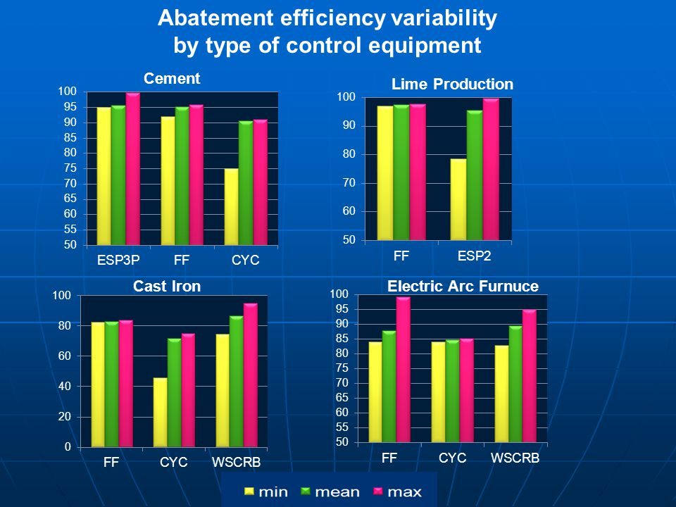 Abatement efficiency variability by type of control equipment