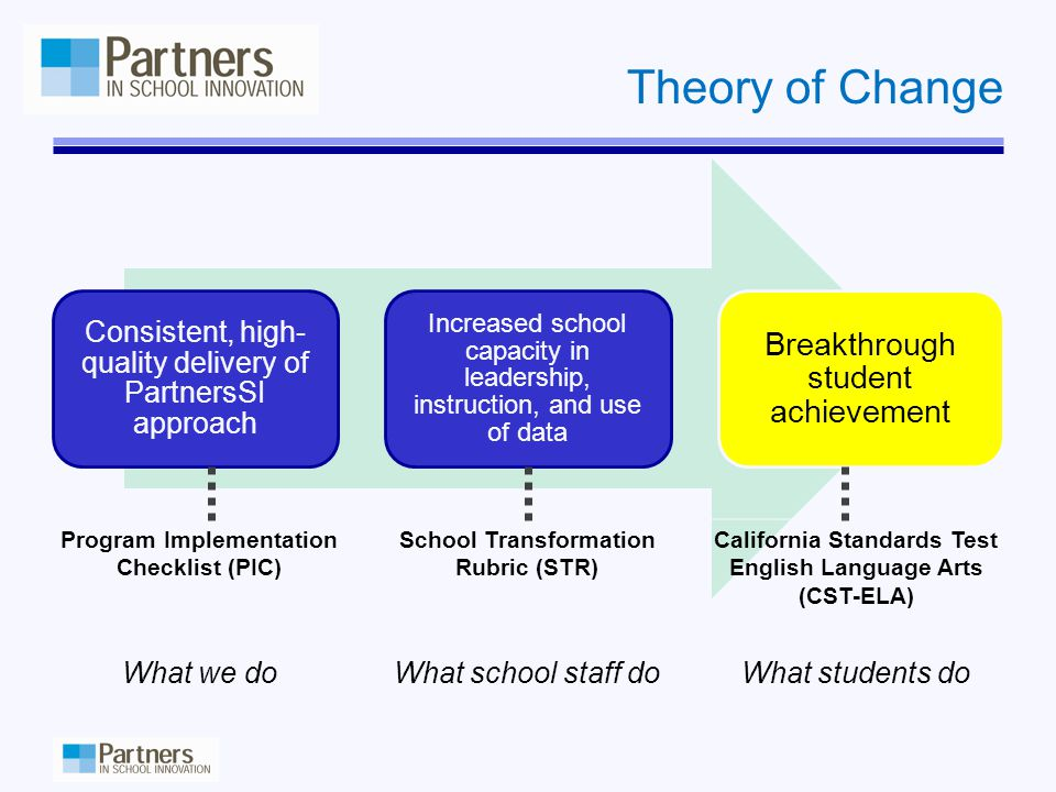 Consistent, high- quality delivery of PartnersSI approach Increased school capacity in leadership, instruction, and use of data Breakthrough student achievement Program Implementation Checklist (PIC) School Transformation Rubric (STR) California Standards Test English Language Arts (CST-ELA) What we doWhat school staff doWhat students do Theory of Change