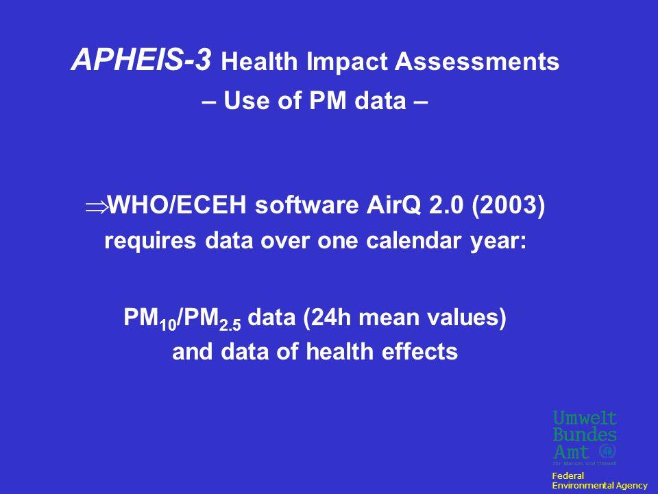 Federal Environmental Agency APHEIS - Network