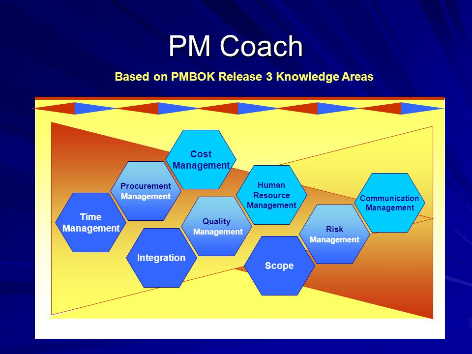 PM Coach Based on PMBOK Release 3 Knowledge Areas Time Management Procurement Management Cost Management Integration Quality Management Human Resource Management Scope Risk Management Communication Management