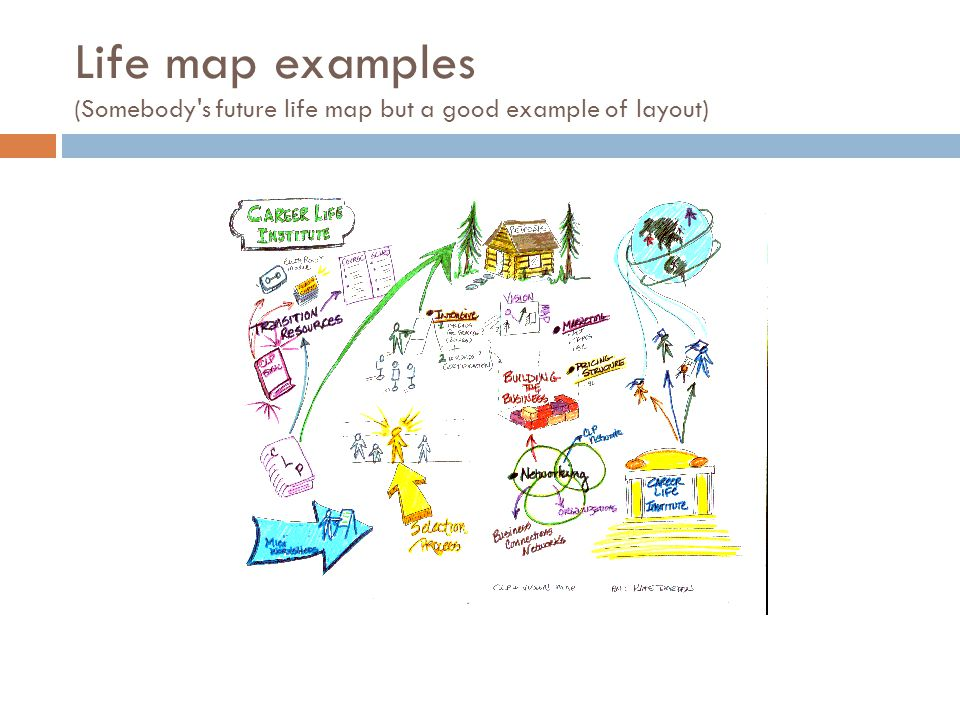 Life map examples (Somebody s future life map but a good example of layout)