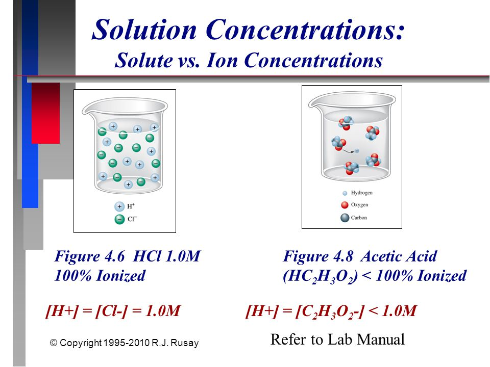 © Copyright 1995-2010 R.J. Rusay Figure 4.6 HCl 1.0M 100% Ionized Figure 4.8 Acetic Acid (HC 2 H 3 O 2 ) < 100% Ionized Refer to Lab Manual Solution C