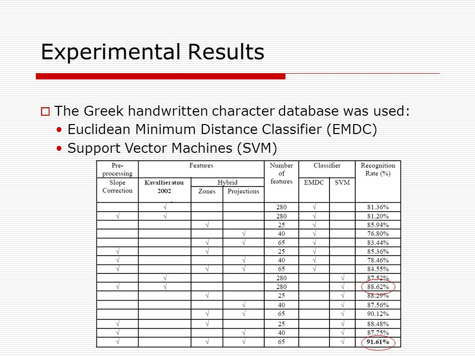 Experimental Results  The Greek handwritten character database was used: Euclidean Minimum Distance Classifier (EMDC) Support Vector Machines (SVM)