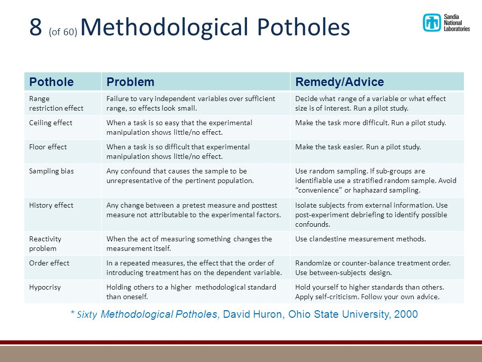 8 (of 60) Methodological Potholes PotholeProblemRemedy/Advice Range restriction effect Failure to vary independent variables over sufficient range, so