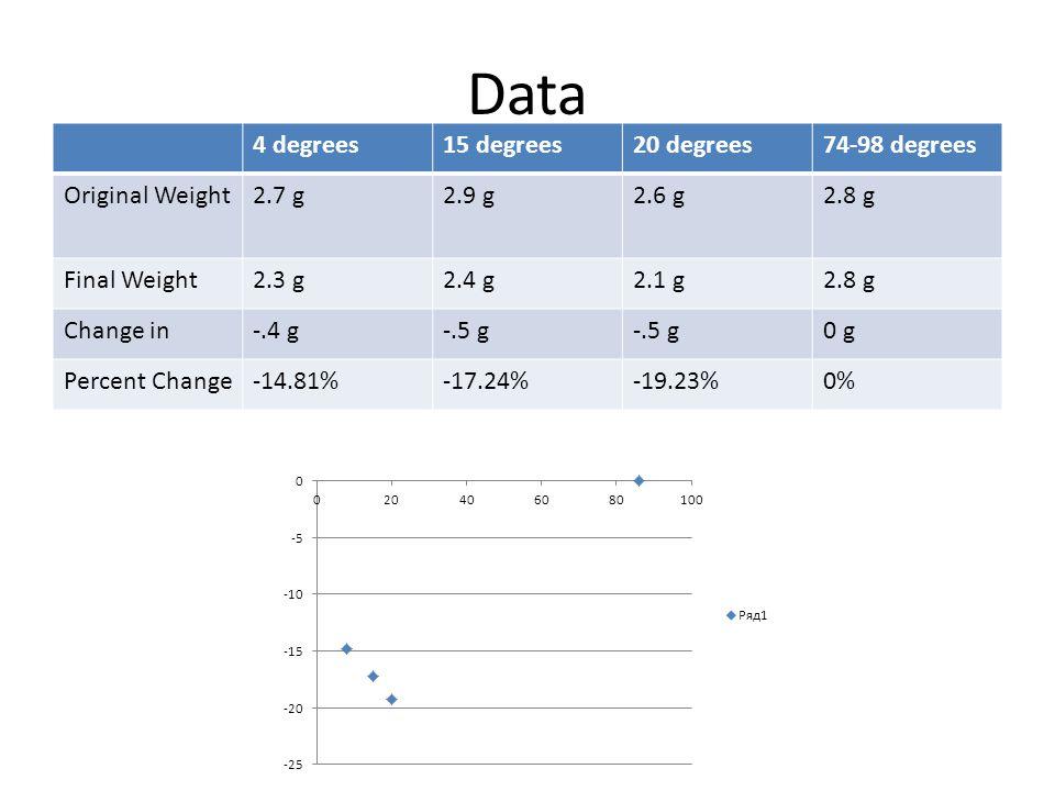 Data 4 degrees15 degrees20 degrees74-98 degrees Original Weight2.7 g2.9 g2.6 g2.8 g Final Weight2.3 g2.4 g2.1 g2.8 g Change in-.4 g-.5 g 0 g Percent Change-14.81%-17.24%-19.23%0%