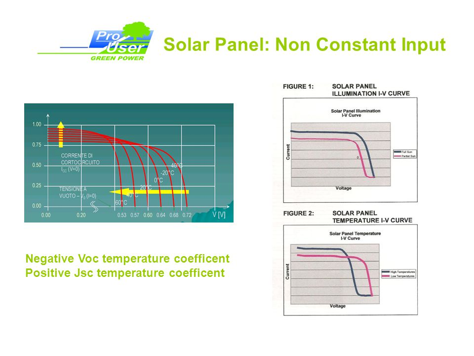 Solar Panel: Non Constant Input Negative Voc temperature coefficent Positive Jsc temperature coefficent