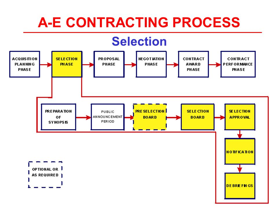 A-E CONTRACTING PROCESS Selection 004-D-1