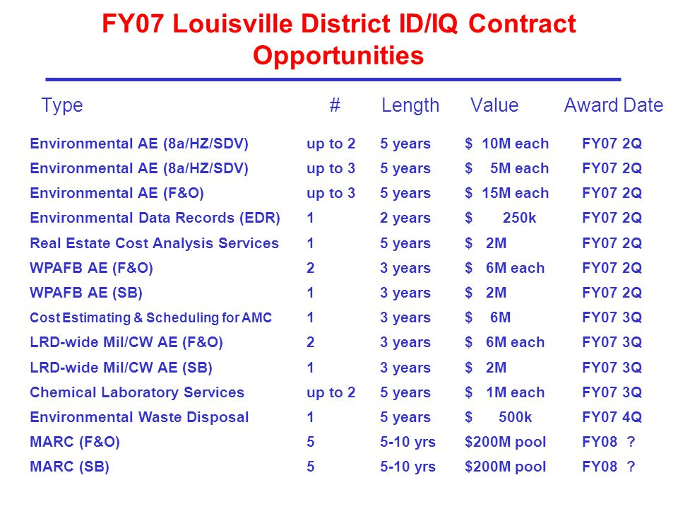 FY07 Louisville District ID/IQ Contract Opportunities Type # Length Value Award Date Environmental AE (8a/HZ/SDV)up to 25 years$ 10M eachFY07 2Q Environmental AE (8a/HZ/SDV)up to 35 years$ 5M eachFY07 2Q Environmental AE (F&O)up to 35 years$ 15M eachFY07 2Q Environmental Data Records (EDR)12 years$ 250kFY07 2Q Real Estate Cost Analysis Services15 years$ 2MFY07 2Q WPAFB AE (F&O)23 years$ 6M eachFY07 2Q WPAFB AE (SB)13 years$ 2MFY07 2Q Cost Estimating & Scheduling for AMC 13 years$ 6MFY07 3Q LRD-wide Mil/CW AE (F&O)23 years$ 6M eachFY07 3Q LRD-wide Mil/CW AE (SB)13 years$ 2MFY07 3Q Chemical Laboratory Servicesup to 25 years$ 1M eachFY07 3Q Environmental Waste Disposal15 years$ 500kFY07 4Q MARC (F&O)55-10 yrs$200M poolFY08 .