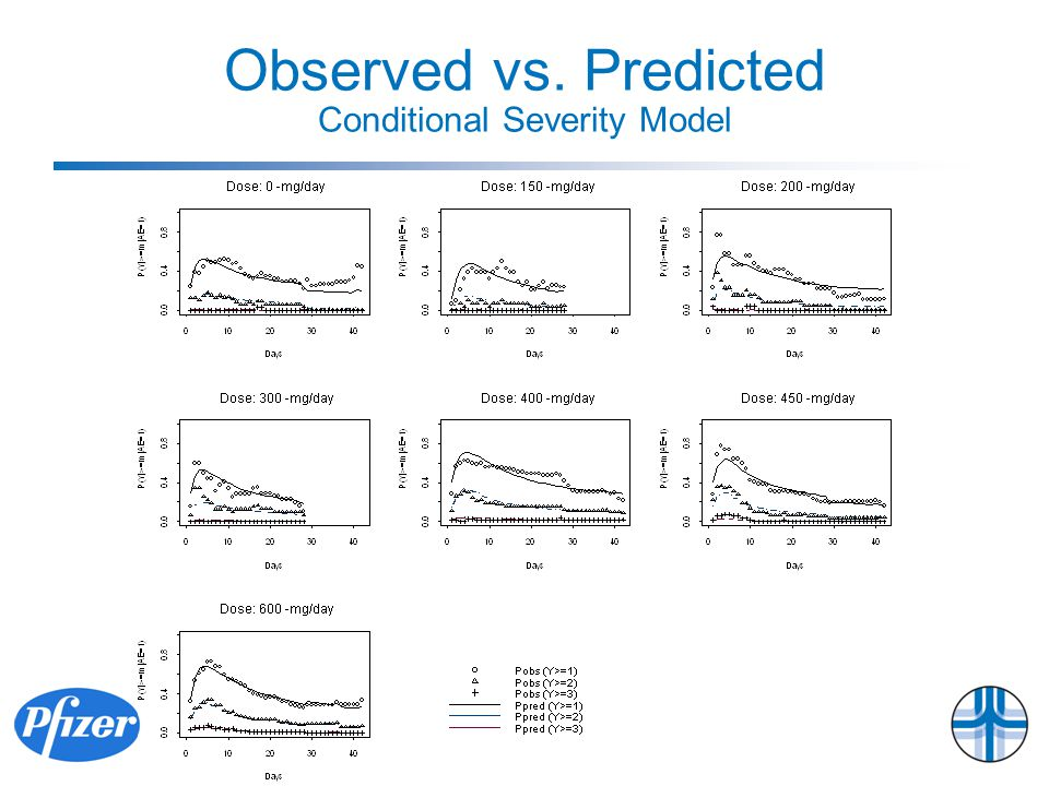Observed vs. Predicted Conditional Severity Model