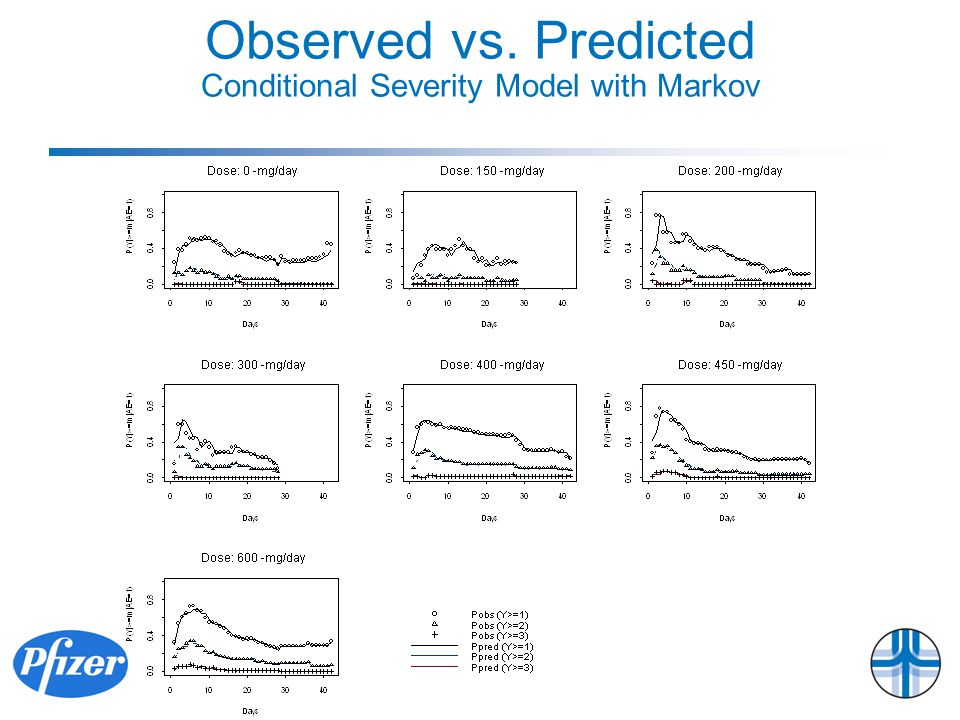 Observed vs. Predicted Conditional Severity Model with Markov