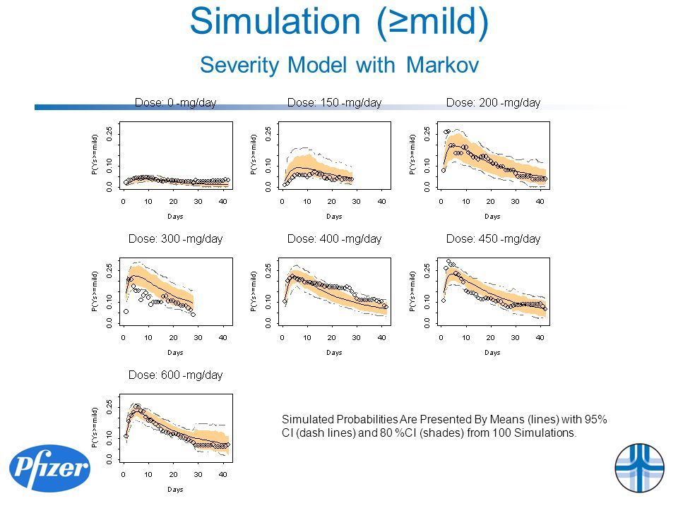 Simulation (≥mild) Severity Model with Markov Simulated Probabilities Are Presented By Means (lines) with 95% CI (dash lines) and 80 %CI (shades) from 100 Simulations.