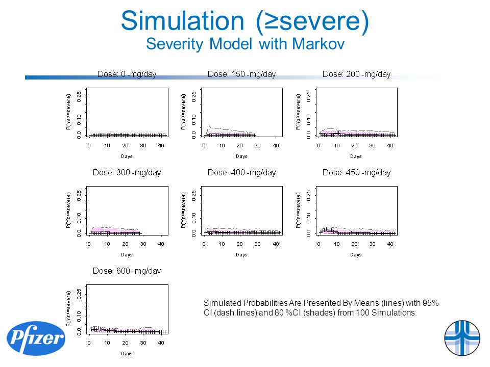 Simulation (≥severe) Severity Model with Markov Simulated Probabilities Are Presented By Means (lines) with 95% CI (dash lines) and 80 %CI (shades) from 100 Simulations.