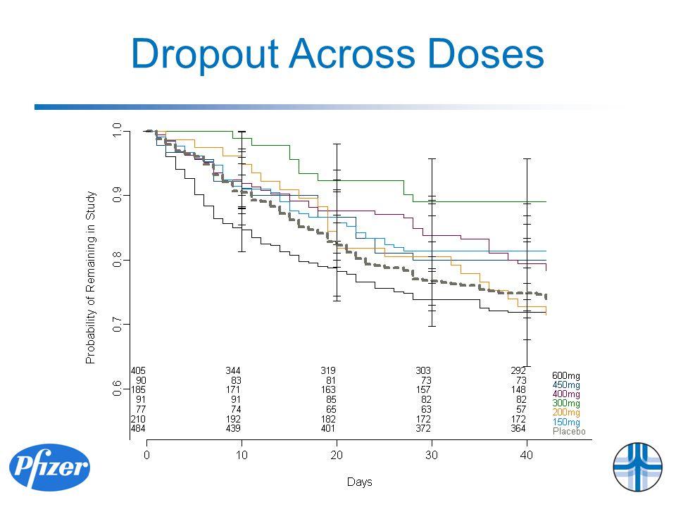 Dropout Across Doses
