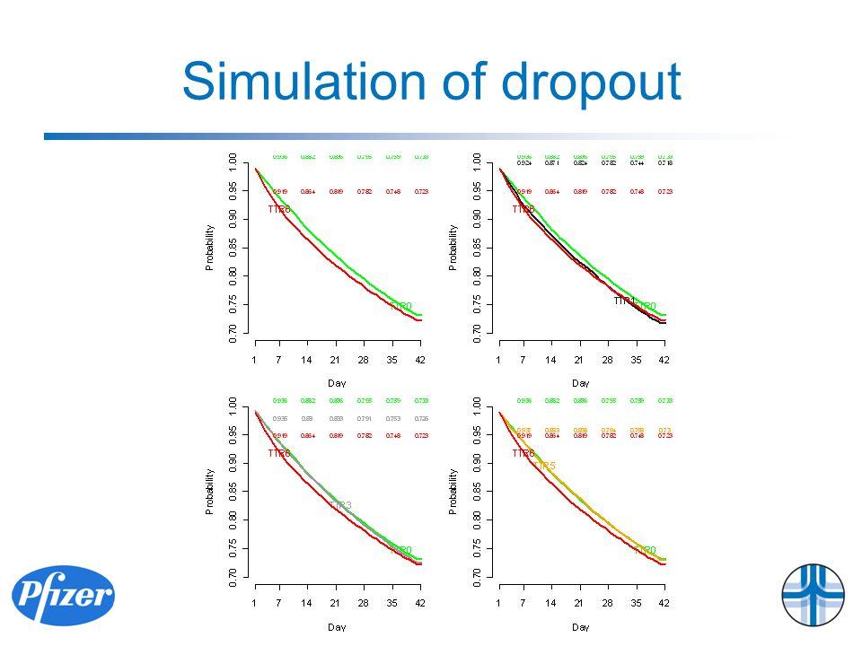 Simulation of dropout
