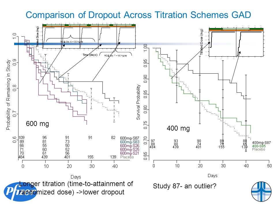 Comparison of Dropout Across Titration Schemes GAD 600 mg 400 mg Longer titration (time-to-attainment of randomized dose) ->lower dropout Study 87- an outlier.