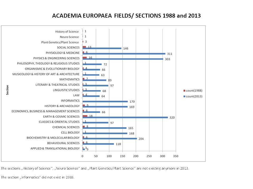 ACADEMIA EUROPAEA FIELDS/ SECTIONS 1988 and 2013