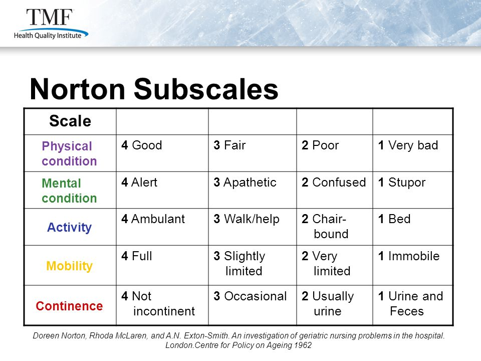 Norton Subscales Scale Physical condition 4 Good3 Fair2 Poor1 Very bad Mental condition 4 Alert3 Apathetic2 Confused1 Stupor Activity 4 Ambulant3 Walk/help2 Chair- bound 1 Bed Mobility 4 Full3 Slightly limited 2 Very limited 1 Immobile Continence 4 Not incontinent 3 Occasional2 Usually urine 1 Urine and Feces Doreen Norton, Rhoda McLaren, and A.N.