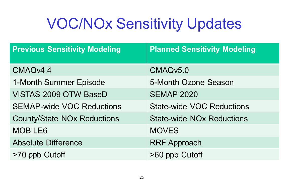 25 VOC/NOx Sensitivity Updates Previous Sensitivity ModelingPlanned Sensitivity Modeling CMAQv4.4CMAQv5.0 1-Month Summer Episode5-Month Ozone Season VISTAS 2009 OTW BaseDSEMAP 2020 SEMAP-wide VOC ReductionsState-wide VOC Reductions County/State NOx ReductionsState-wide NOx Reductions MOBILE6MOVES Absolute DifferenceRRF Approach >70 ppb Cutoff>60 ppb Cutoff