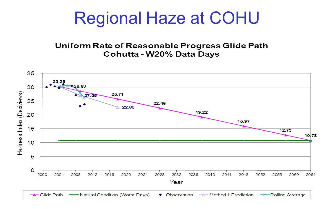 Regional Haze at COHU