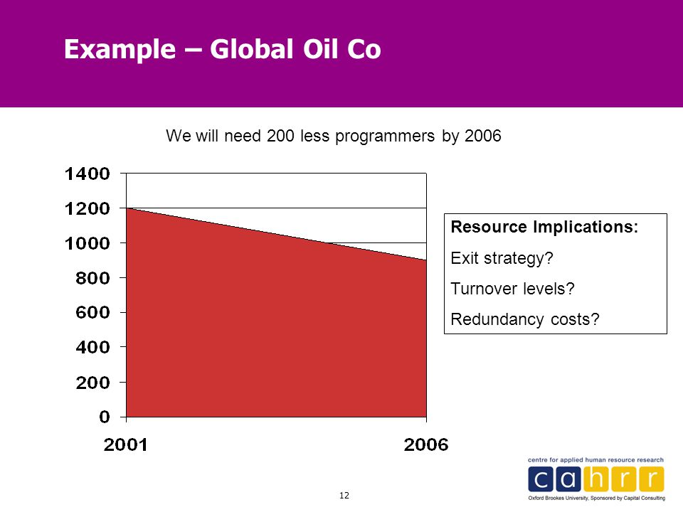 12 Example – Global Oil Co We will need 200 less programmers by 2006 Resource Implications: Exit strategy? Turnover levels? Redundancy costs?