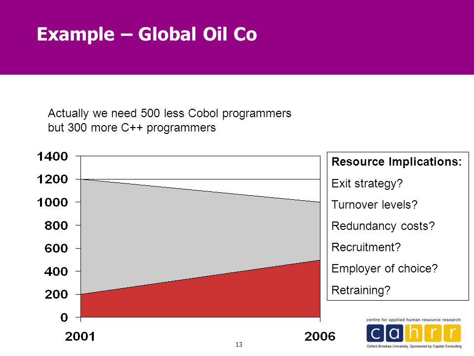 13 Example – Global Oil Co Actually we need 500 less Cobol programmers but 300 more C++ programmers Resource Implications: Exit strategy? Turnover lev