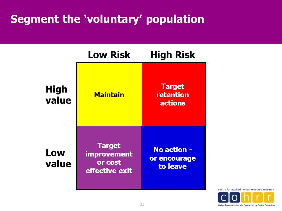 31 Segment the 'voluntary' population High Risk High value Target retention actions Target improvement or cost effective exit Maintain No action - or