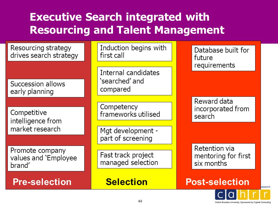 49 Executive Search integrated with Resourcing and Talent Management Pre-selectionSelectionPost-selection Promote company values and 'Employee brand'