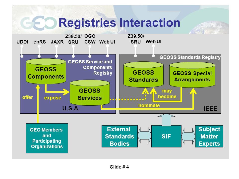 Slide # 5 User Requirements Registry Subtask: Integration of additional GEOSS Registries into deployed GEOSS architecture –February 2008: Earth Observation User Requirements Registry design to include integration points with existing registries and offered capabilities –March 2008: Integration of Best Practices Registry with existing Registries initiated –May 2008: Integration of Best Practices Registry completed –June 2008: User Requirements Registry integration with existing Registries initiated –August 2008: Load UIC-compiled user requirements to Registry –September 2008: User Requirements Registry integration complete