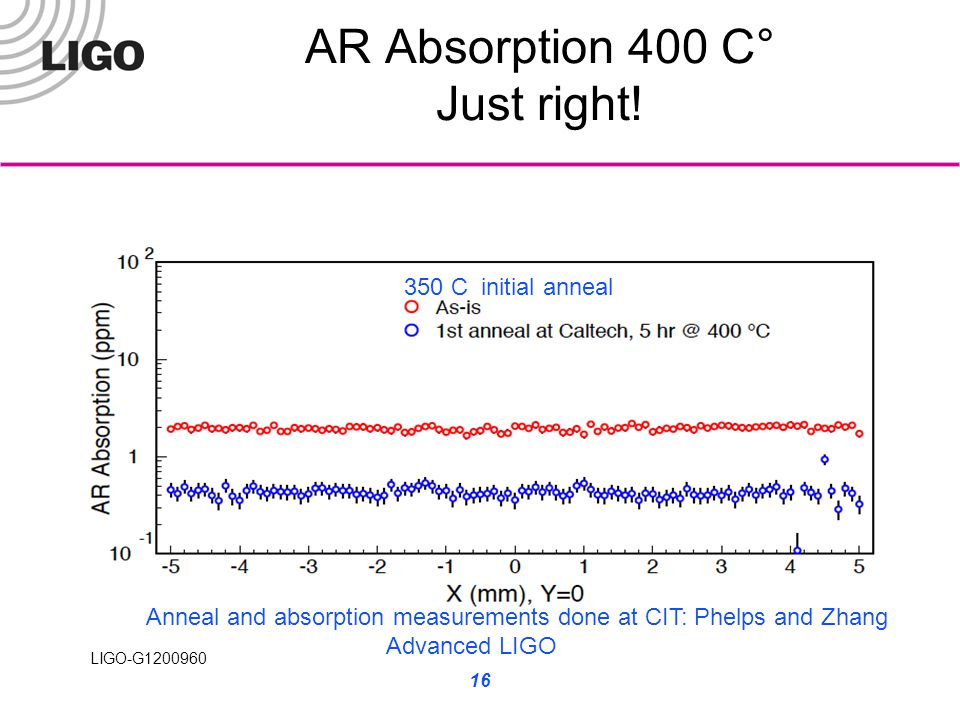 LIGO-G1200960 AR Absorption 400 C° Just right! 16 Anneal and absorption measurements done at CIT: Phelps and Zhang Advanced LIGO 350 C initial anneal