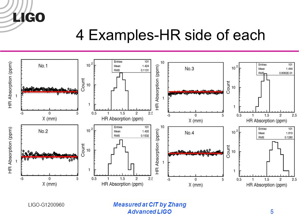LIGO-G1200960 4 Examples-HR side of each Measured at CIT by Zhang Advanced LIGO5