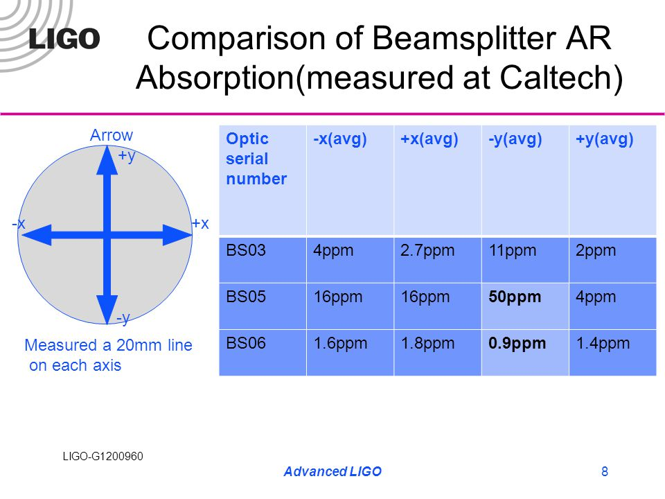 LIGO-G1200960 Comparison of Beamsplitter AR Absorption(measured at Caltech) Optic serial number -x(avg)+x(avg)-y(avg)+y(avg) BS034ppm2.7ppm11ppm2ppm B