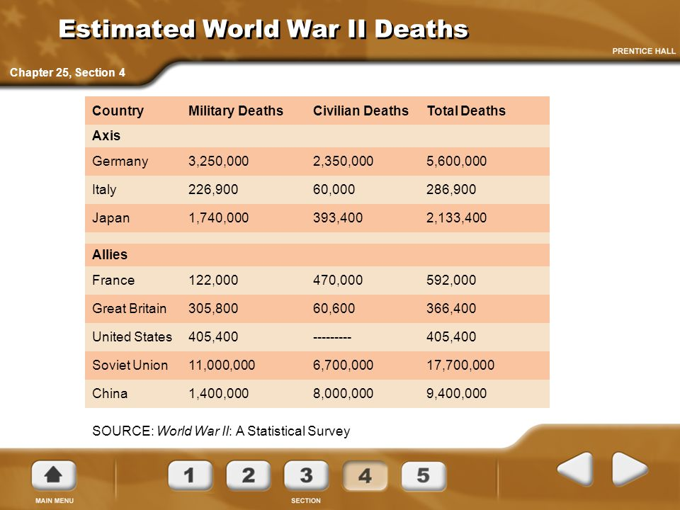 Estimated World War II Deaths CountryMilitary DeathsCivilian DeathsTotal Deaths Axis Germany3,250,0002,350,0005,600,000 Italy226,90060,000286,900 Japa