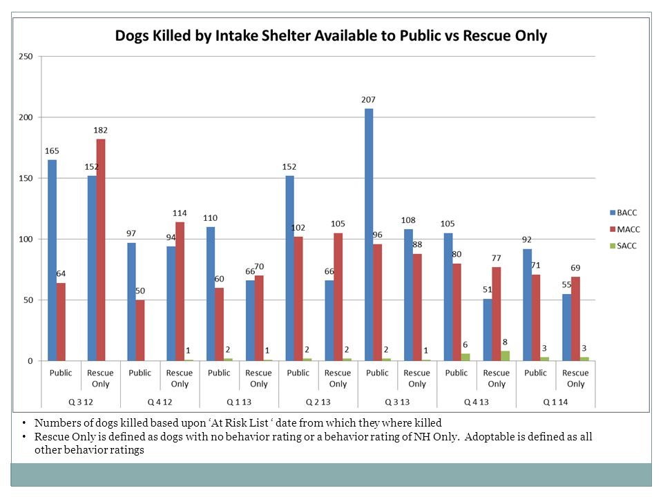 Rescue Only is defined as dogs with no behavior rating or a behavior rating of NH Only.