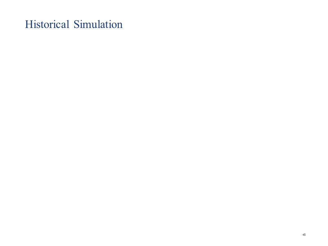 45 Historical Simulation