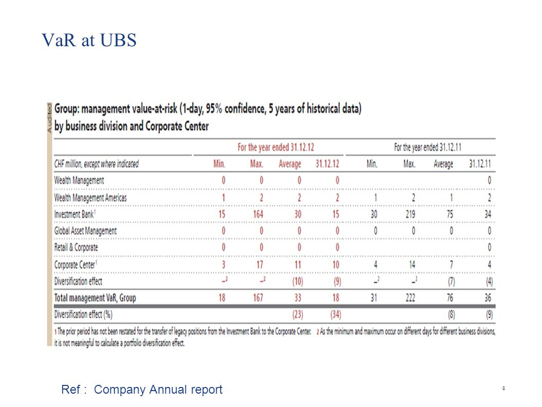 VaR at UBS 8 Ref : Company Annual report