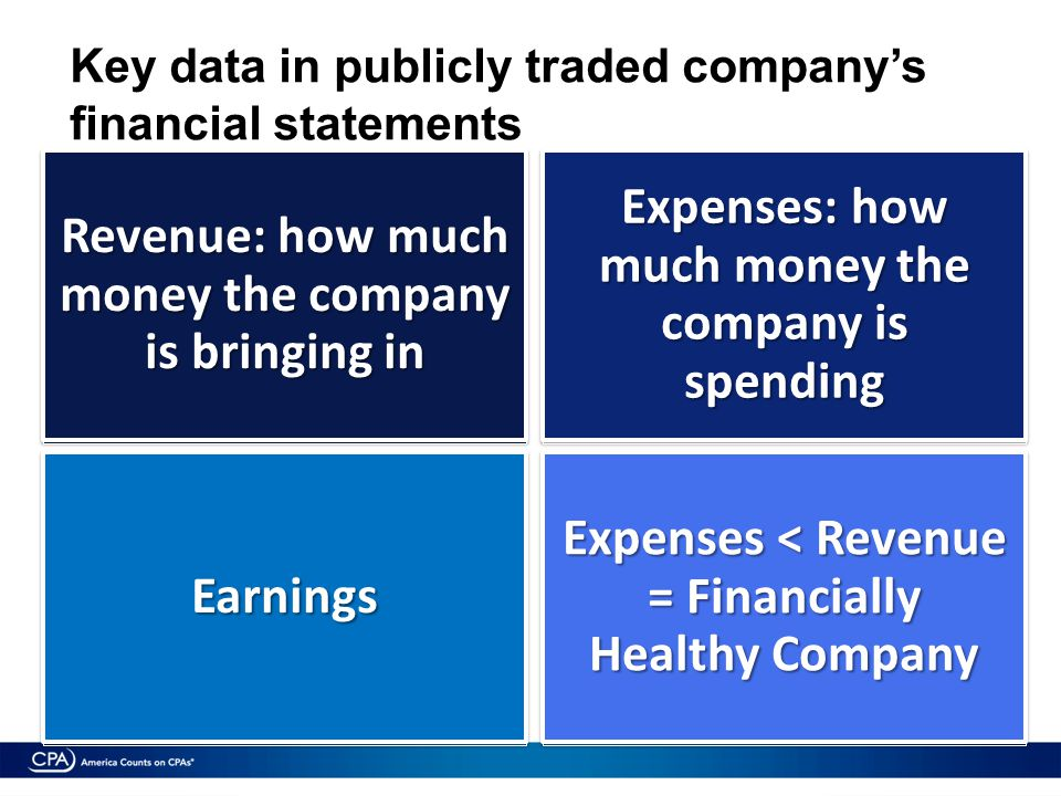 Key data in publicly traded company's financial statements Revenue: how much money the company is bringing in Expenses: how much money the company is spending Earnings Expenses < Revenue = Financially Healthy Company